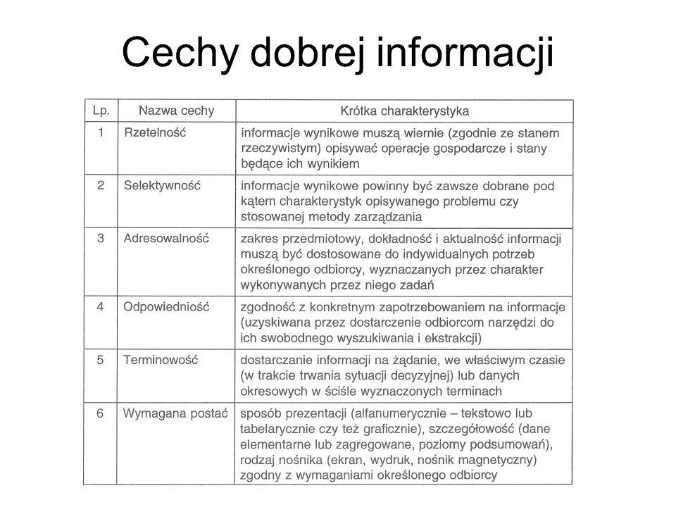 Elementy systemu informatycznego