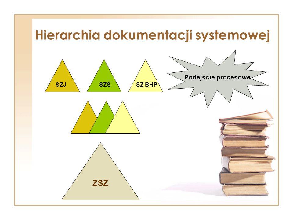 Hierarchia dokumentacji systemowej SZŚ SZJ SZ BHP ZSZ Podejście procesowe