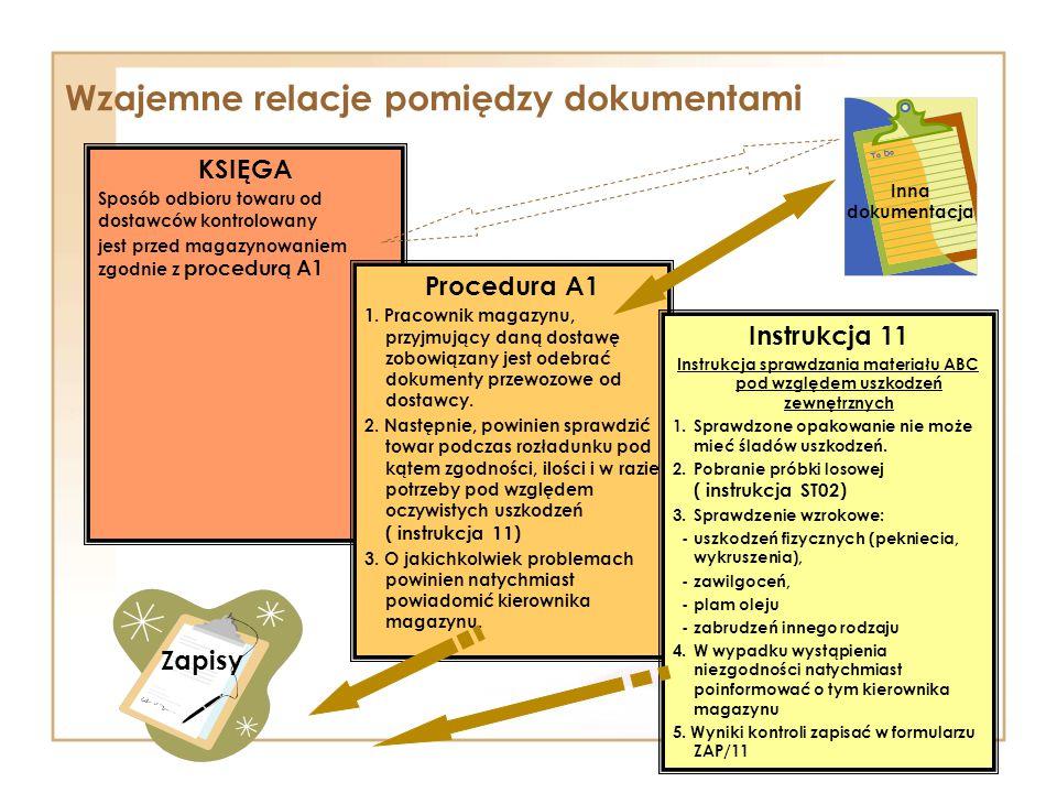 Wzajemne relacje pomiędzy dokumentami KSIĘGA Sposób odbioru towaru od dostawców kontrolowany jest przed magazynowaniem zgodnie z procedurą A1 Procedura A1 1.