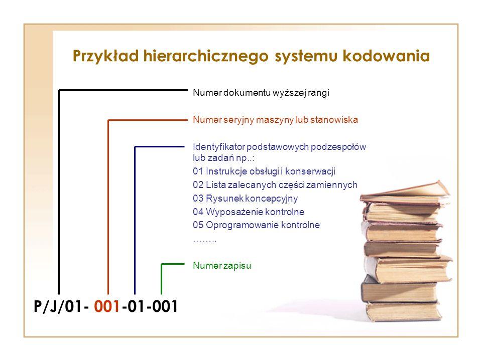 Przykład hierarchicznego systemu kodowania P/J/01- 001-01-001 Numer dokumentu wyższej rangi Numer seryjny maszyny lub stanowiska Identyfikator podstawowych podzespołów lub zadań np..: 01 Instrukcje obsługi i konserwacji 02 Lista zalecanych części zamiennych 03 Rysunek koncepcyjny 04 Wyposażenie kontrolne 05 Oprogramowanie kontrolne ……..