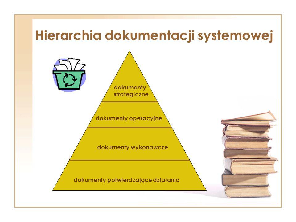 Hierarchia dokumentacji systemowej dokumenty strategiczne dokumenty operacyjne dokumenty wykonawcze dokumenty potwierdzające działania