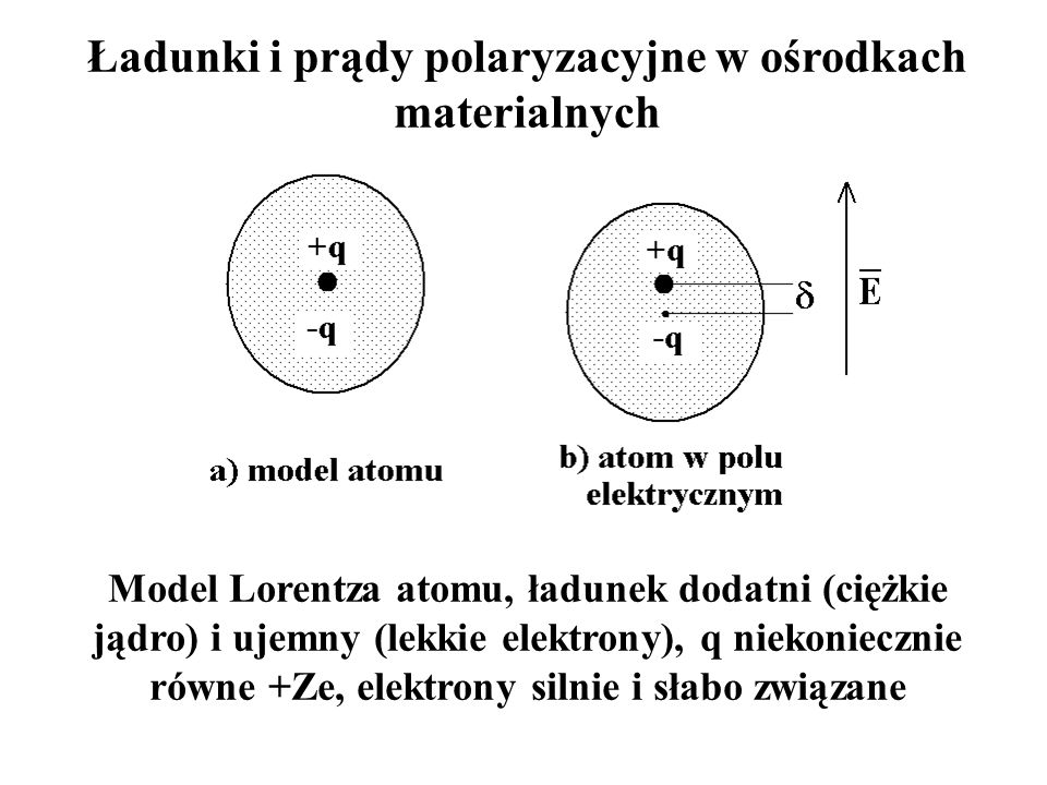 Ładunki i prądy polaryzacyjne w ośrodkach materialnych Model Lorentza atomu, ładunek dodatni (ciężkie jądro) i ujemny (lekkie elektrony), q niekoniecz