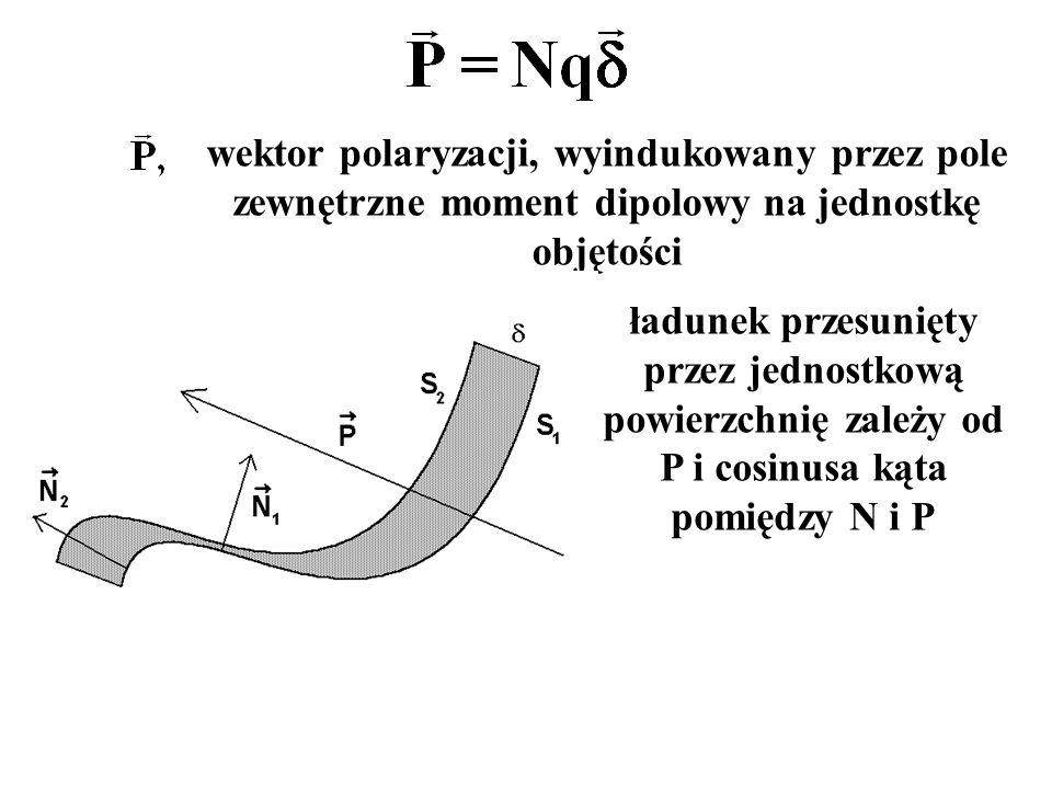 ładunek przesunięty przez jednostkową powierzchnię zależy od P i cosinusa kąta pomiędzy N i P