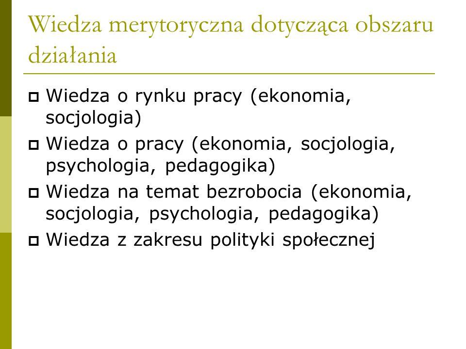 Wiedza merytoryczna dotycząca obszaru działania  Wiedza o rynku pracy (ekonomia, socjologia)  Wiedza o pracy (ekonomia, socjologia, psychologia, pedagogika)  Wiedza na temat bezrobocia (ekonomia, socjologia, psychologia, pedagogika)  Wiedza z zakresu polityki społecznej