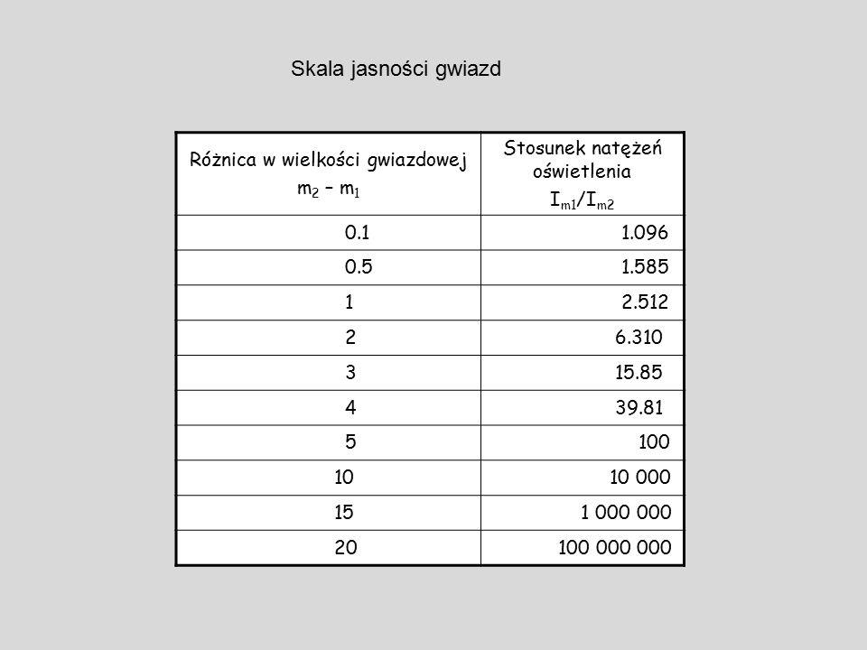 Skala jasności gwiazd Różnica w wielkości gwiazdowej m 2 – m 1 Stosunek natężeń oświetlenia I m1 /I m2 0.1 1.096 0.5 1.585 1 2.512 2 6.310 3 15.85 4 3