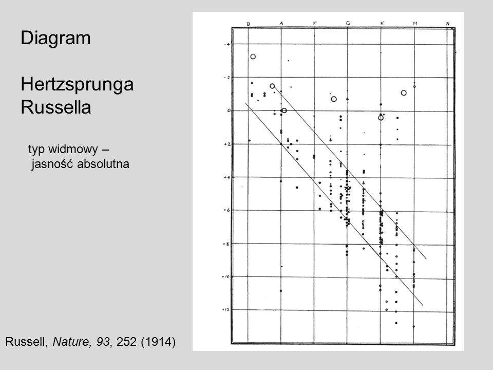 Diagram Hertzsprunga Russella typ widmowy – jasność absolutna Russell, Nature, 93, 252 (1914)