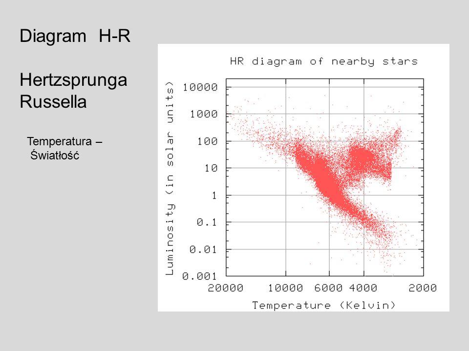Diagram H-R Hertzsprunga Russella Temperatura – Światłość