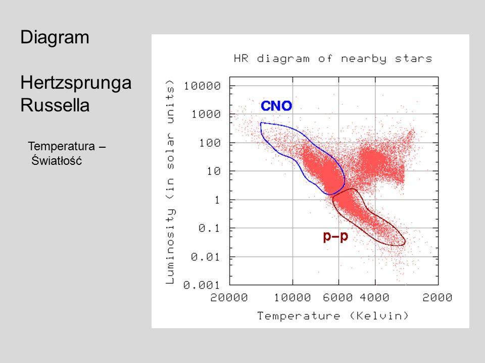 Diagram Hertzsprunga Russella Temperatura – Światłość