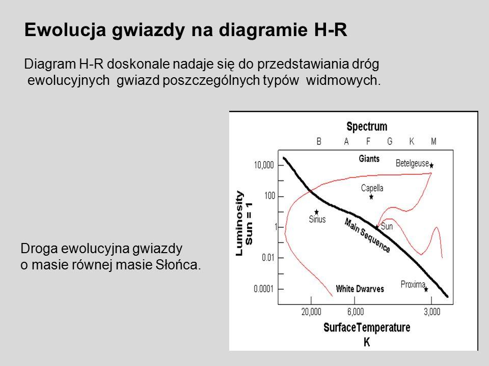 Ewolucja gwiazdy na diagramie H-R Diagram H-R doskonale nadaje się do przedstawiania dróg ewolucyjnych gwiazd poszczególnych typów widmowych. Droga ew