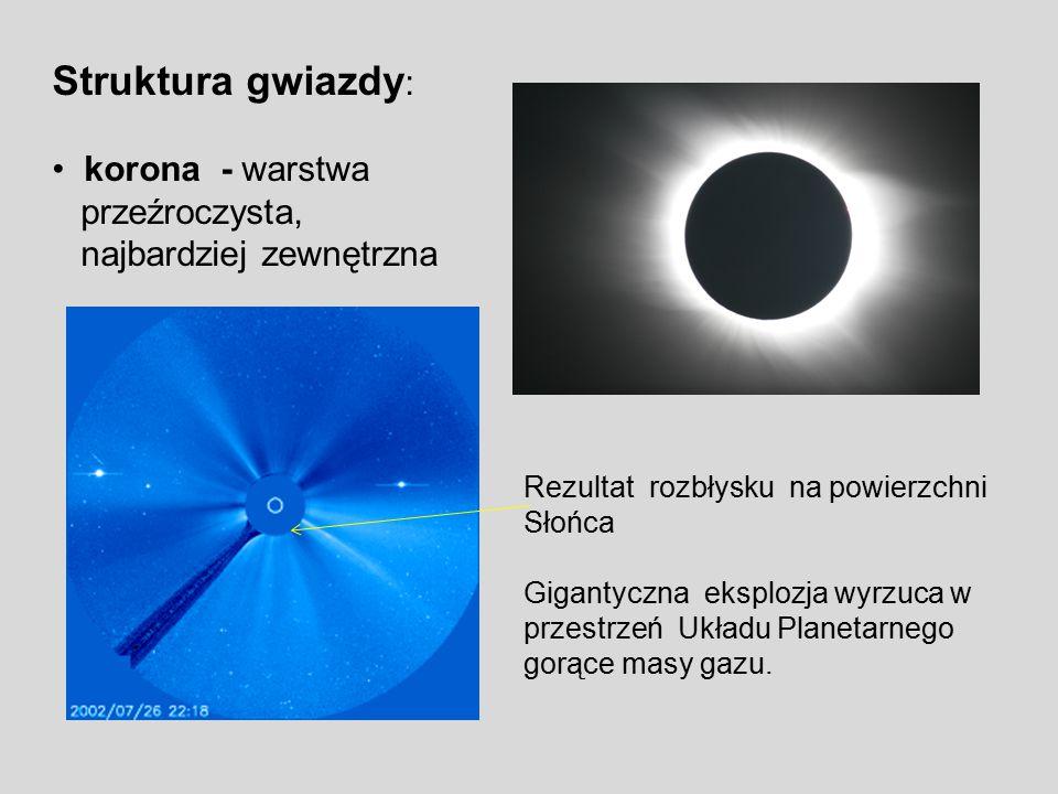 Struktura gwiazdy : korona - warstwa przeźroczysta, najbardziej zewnętrzna Rezultat rozbłysku na powierzchni Słońca Gigantyczna eksplozja wyrzuca w pr