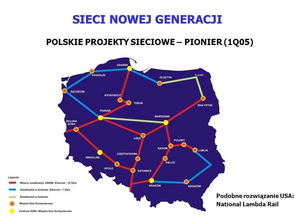 POLSKIE PROJEKTY SIECIOWE – PIONIER (1Q05) Podobne rozwiązanie USA: National Lambda Rail SIECI NOWEJ GENERACJI