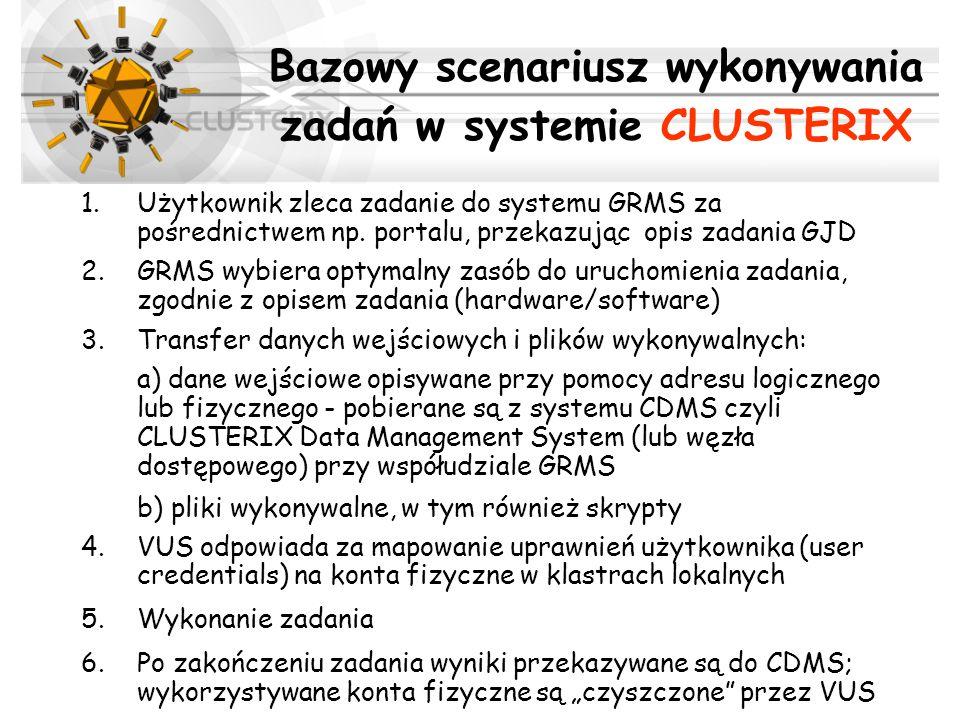 1.Użytkownik zleca zadanie do systemu GRMS za pośrednictwem np. portalu, przekazując opis zadania GJD 2.GRMS wybiera optymalny zasób do uruchomienia z
