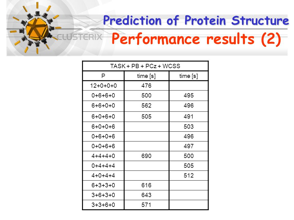 Prediction of Protein Structure Prediction of Protein Structure Performance results (2) TASK + PB + PCz + WCSS Ptime [s] 12+0+0+0476 0+6+6+0500495 6+6+0+0562496 6+0+6+0505491 6+0+0+6503 0+6+0+6496 0+0+6+6497 4+4+4+0690500 0+4+4+4505 4+0+4+4512 6+3+3+0616 3+6+3+0643 3+3+6+0571