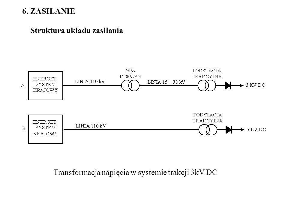 6. ZASILANIE Struktura układu zasilania Transformacja napięcia w systemie trakcji 3kV DC