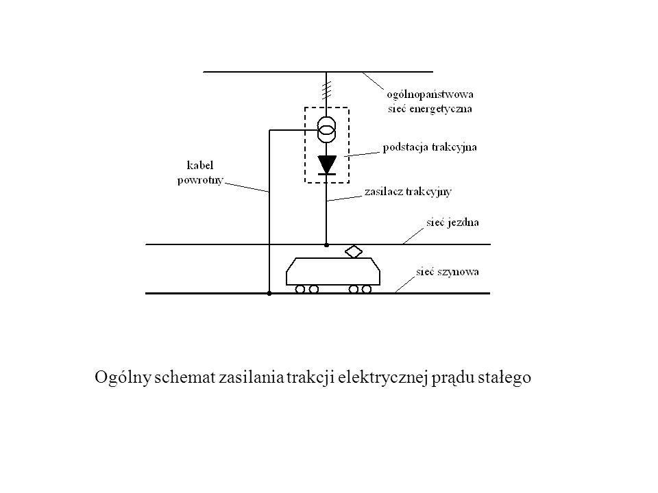 Ogólny schemat zasilania trakcji elektrycznej prądu stałego