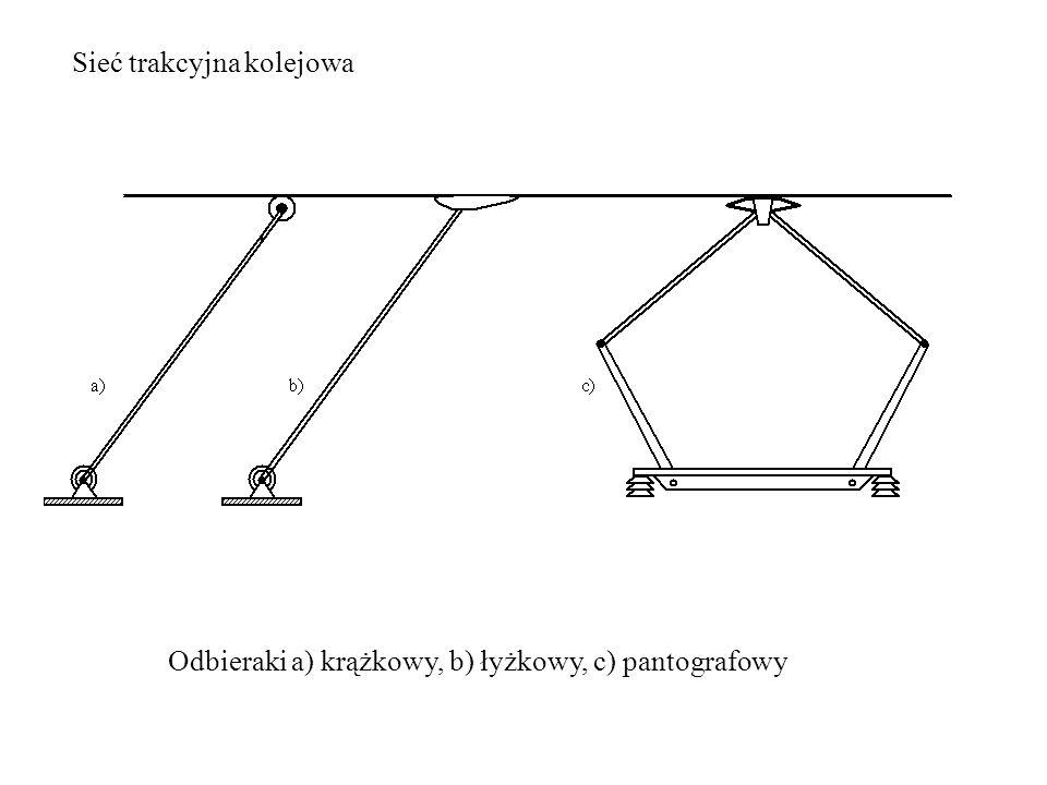 Sieć trakcyjna kolejowa Odbieraki a) krążkowy, b) łyżkowy, c) pantografowy