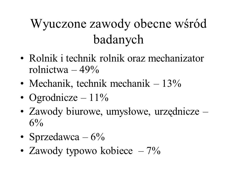 Wyuczone zawody obecne wśród badanych Rolnik i technik rolnik oraz mechanizator rolnictwa – 49% Mechanik, technik mechanik – 13% Ogrodnicze – 11% Zawo