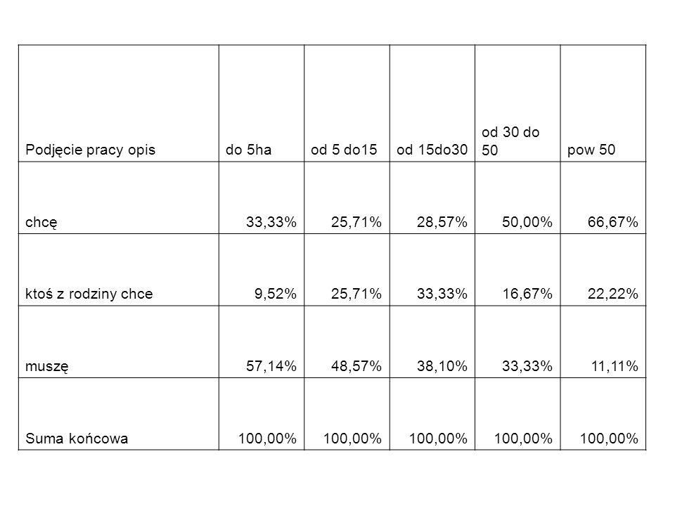 Podjęcie pracy opisdo 5haod 5 do15od 15do30 od 30 do 50pow 50 chcę33,33%25,71%28,57%50,00%66,67% ktoś z rodziny chce9,52%25,71%33,33%16,67%22,22% musz