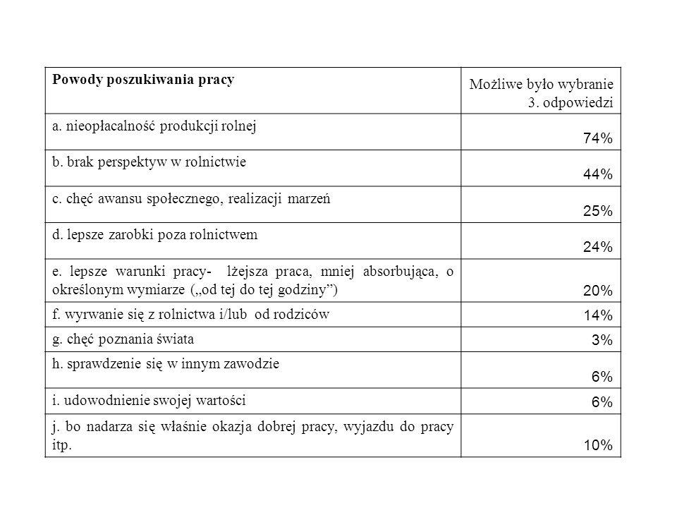 Powody poszukiwania pracy Możliwe było wybranie 3. odpowiedzi a. nieopłacalność produkcji rolnej 74% b. brak perspektyw w rolnictwie 44% c. chęć awans