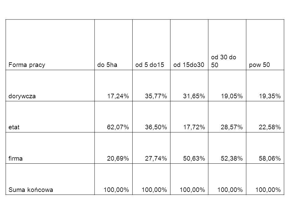 Forma pracydo 5haod 5 do15od 15do30 od 30 do 50pow 50 dorywcza17,24%35,77%31,65%19,05%19,35% etat62,07%36,50%17,72%28,57%22,58% firma20,69%27,74%50,63