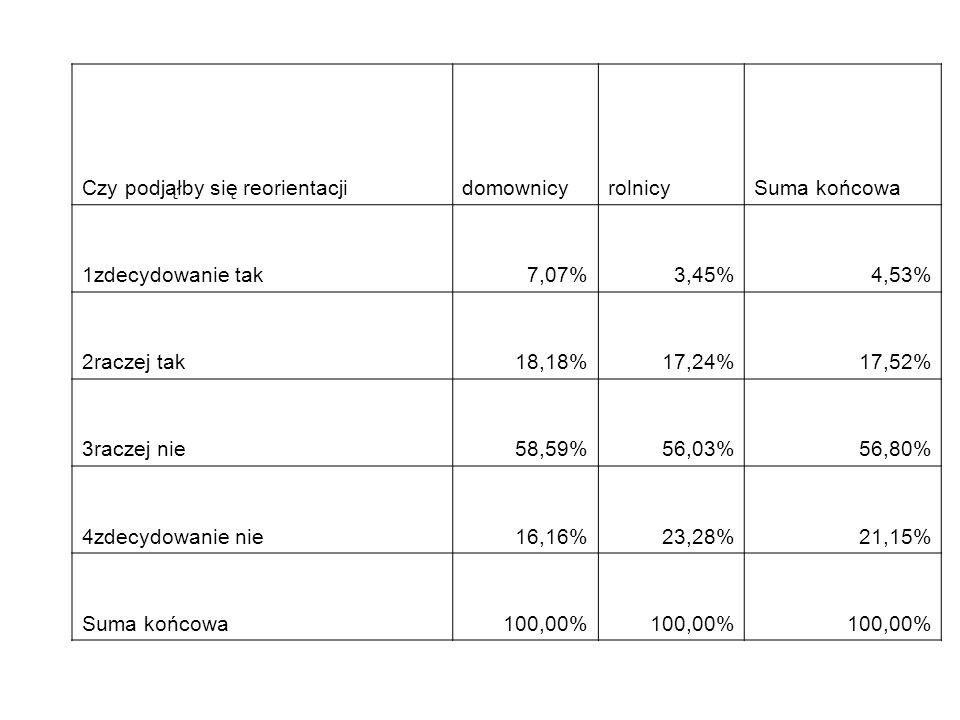 Czy podjąłby się reorientacjidomownicyrolnicySuma końcowa 1zdecydowanie tak7,07%3,45%4,53% 2raczej tak18,18%17,24%17,52% 3raczej nie58,59%56,03%56,80%