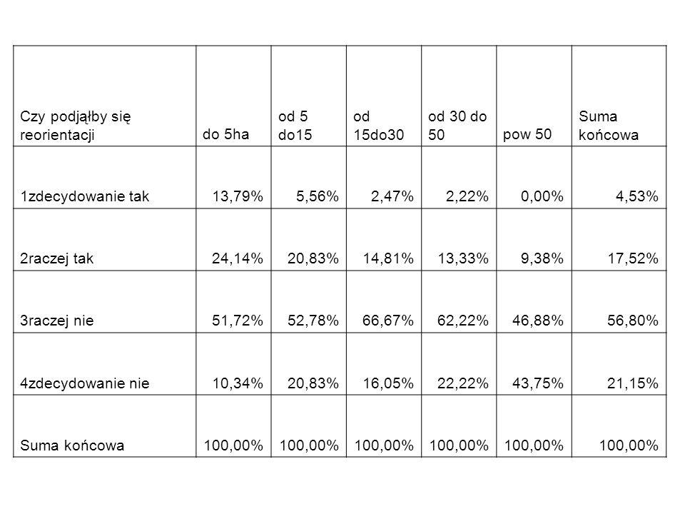 Czy podjąłby się reorientacjido 5ha od 5 do15 od 15do30 od 30 do 50pow 50 Suma końcowa 1zdecydowanie tak13,79%5,56%2,47%2,22%0,00%4,53% 2raczej tak24,