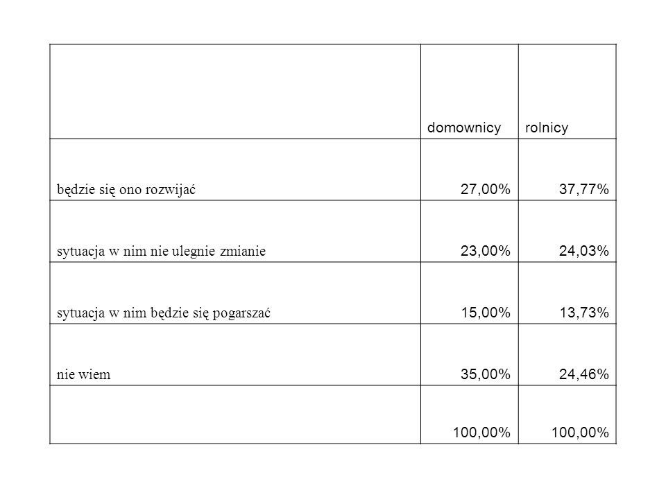 Czy rozważa zaprzestanie produkcji rolnej Czy bedzie szukal pracyzdecydowanierozważanienie wie 1zdecydowani e tak0,00%22,22%1,67%16,18% 2raczej tak0,00%14,81%6,28%7,35% 3raczej nie0,00%25,93%42,68%22,06% 4zdecyd nie100,00%22,22%42,68%17,65% 5nie wiem0,00%14,81%6,69%36,76% Suma końcowa100,00%