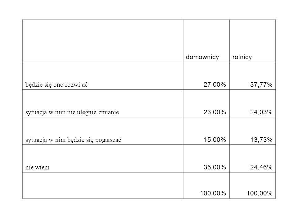 domownicyrolnicy będzie się ono rozwijać 27,00%37,77% sytuacja w nim nie ulegnie zmianie 23,00%24,03% sytuacja w nim będzie się pogarszać 15,00%13,73%