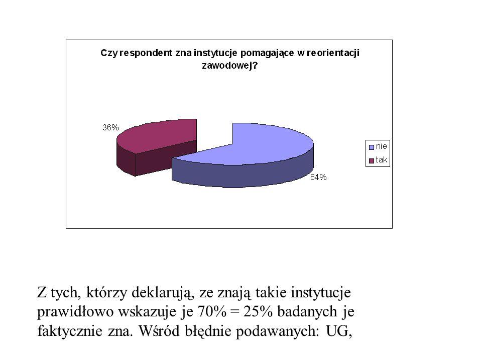 Z tych, którzy deklarują, ze znają takie instytucje prawidłowo wskazuje je 70% = 25% badanych je faktycznie zna. Wśród błędnie podawanych: UG,