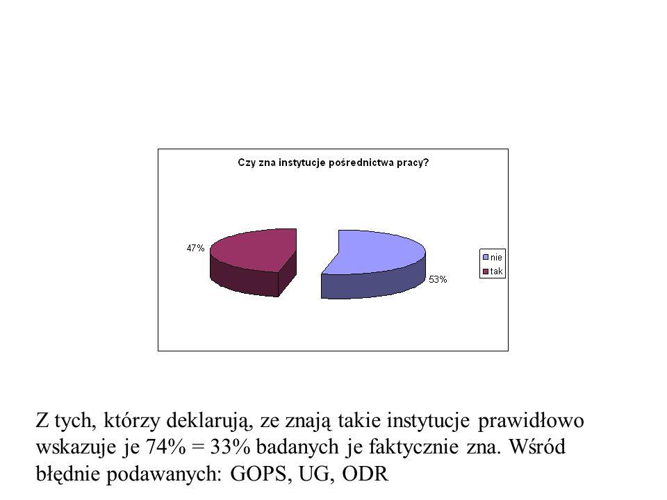 Z tych, którzy deklarują, ze znają takie instytucje prawidłowo wskazuje je 74% = 33% badanych je faktycznie zna. Wśród błędnie podawanych: GOPS, UG, O