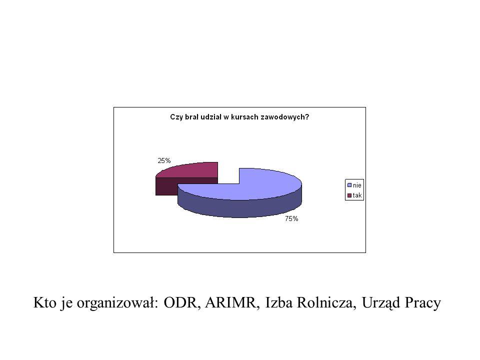 Kto je organizował: ODR, ARIMR, Izba Rolnicza, Urząd Pracy