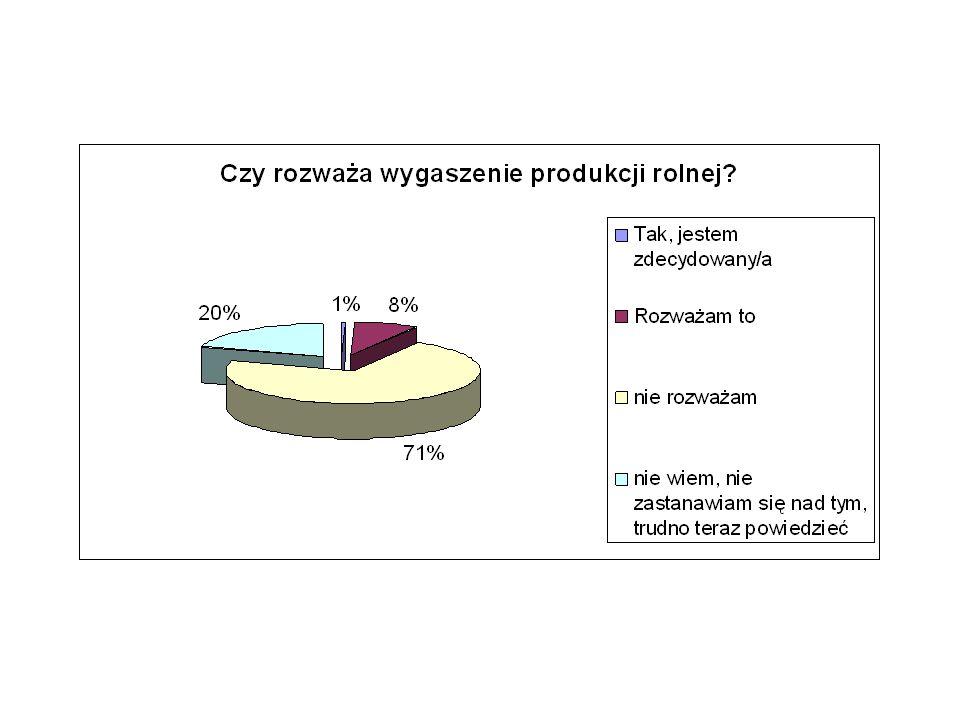 Czy podjąłby się reorientacjido 5ha od 5 do15 od 15do30 od 30 do 50pow 50 Suma końcowa 1zdecydowanie tak13,79%5,56%2,47%2,22%0,00%4,53% 2raczej tak24,14%20,83%14,81%13,33%9,38%17,52% 3raczej nie51,72%52,78%66,67%62,22%46,88%56,80% 4zdecydowanie nie10,34%20,83%16,05%22,22%43,75%21,15% Suma końcowa100,00%