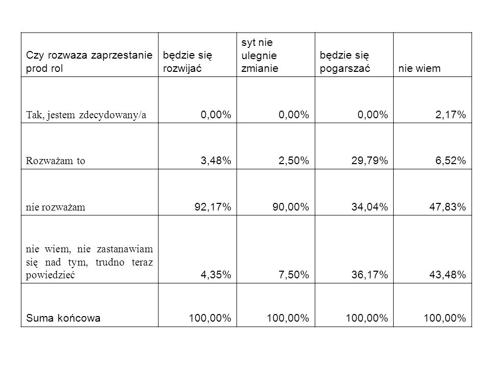 Czy rozwaza zaprzestanie prod roldo 5ha od 5 do15 od 15do30 od 30 do 50pow 50 Tak, jestem zdecydowany/a 0,00%1,39%0,00% Rozważam to 31,03%7,64%4,76%6,52%0,00% nie rozważam 41,38%63,19%77,38%84,78%96,88% nie wiem, nie zastanawiam się nad tym, trudno teraz powiedzieć 27,59%27,78%17,86%8,70%3,13% Suma końcowa 100,00 %