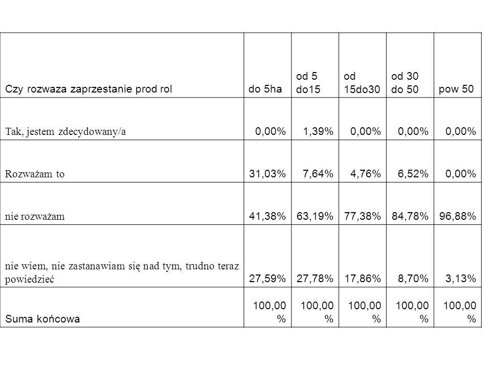Czy rozwaza zaprzestanie prod roldo 5ha od 5 do15 od 15do30 od 30 do 50pow 50 Tak, jestem zdecydowany/a 0,00%1,39%0,00% Rozważam to 31,03%7,64%4,76%6,