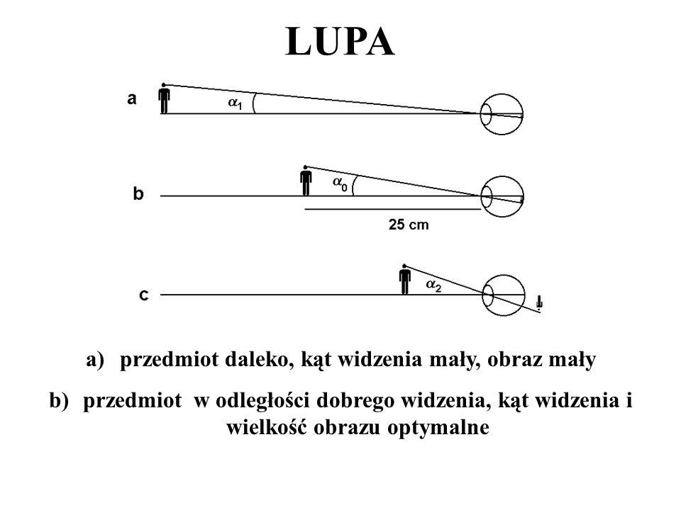 LUPA a)przedmiot daleko, kąt widzenia mały, obraz mały b)przedmiot w odległości dobrego widzenia, kąt widzenia i wielkość obrazu optymalne