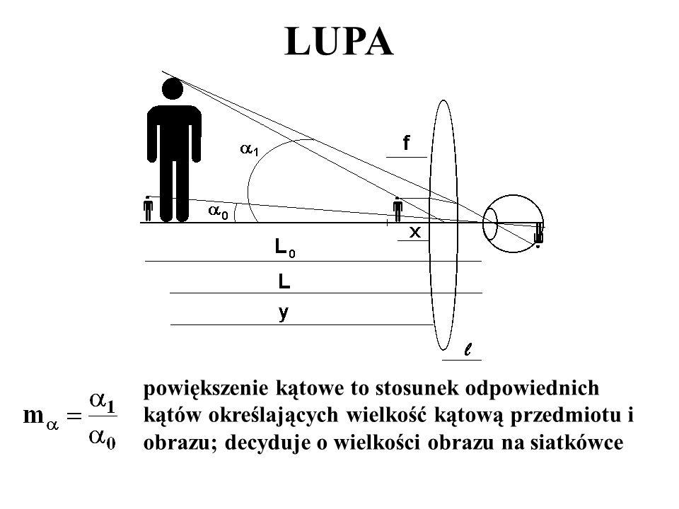LUPA powiększenie kątowe to stosunek odpowiednich kątów określających wielkość kątową przedmiotu i obrazu; decyduje o wielkości obrazu na siatkówce