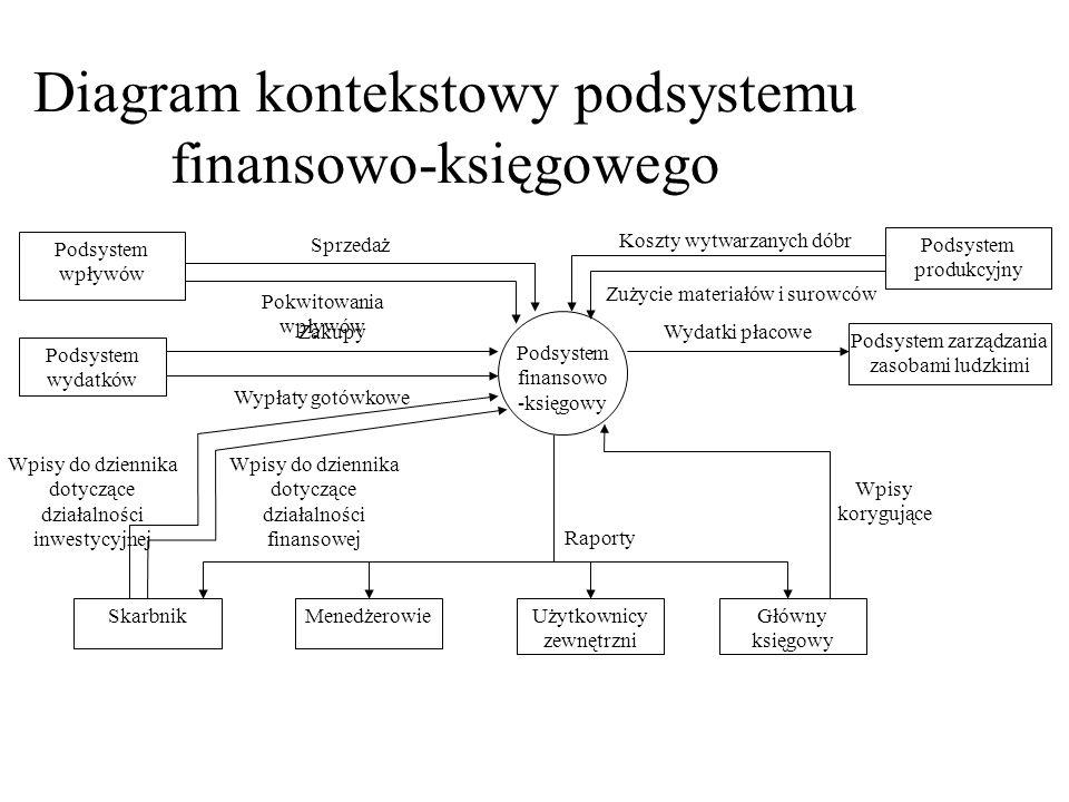 Diagram kontekstowy podsystemu finansowo-księgowego Podsystem finansowo -księgowy Podsystem wydatków Sprzedaż Zakupy Wypłaty gotówkowe Podsystem wpływ