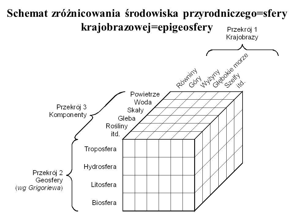 Schemat zróżnicowania środowiska przyrodniczego=sfery krajobrazowej=epigeosfery