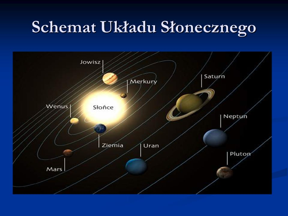 Schemat Układu Słonecznego
