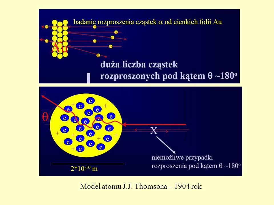 Model atomu J.J. Thomsona – 1904 rok