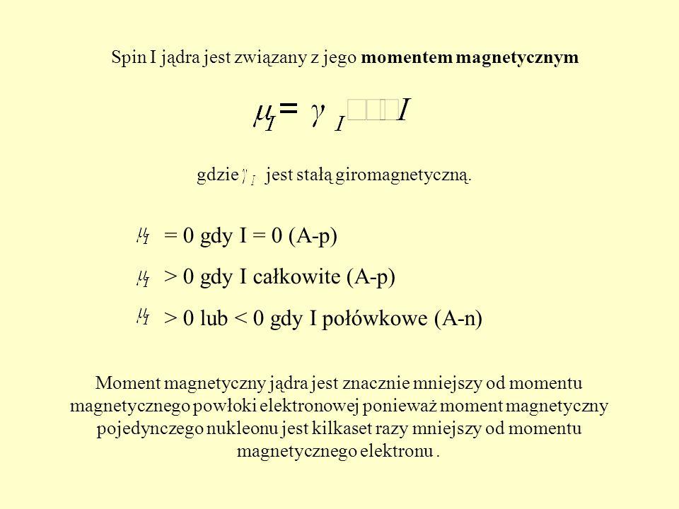 Spin I jądra jest związany z jego momentem magnetycznym gdzie jest stałą giromagnetyczną. = 0 gdy I = 0 (A-p) > 0 gdy I całkowite (A-p) > 0 lub < 0 gd