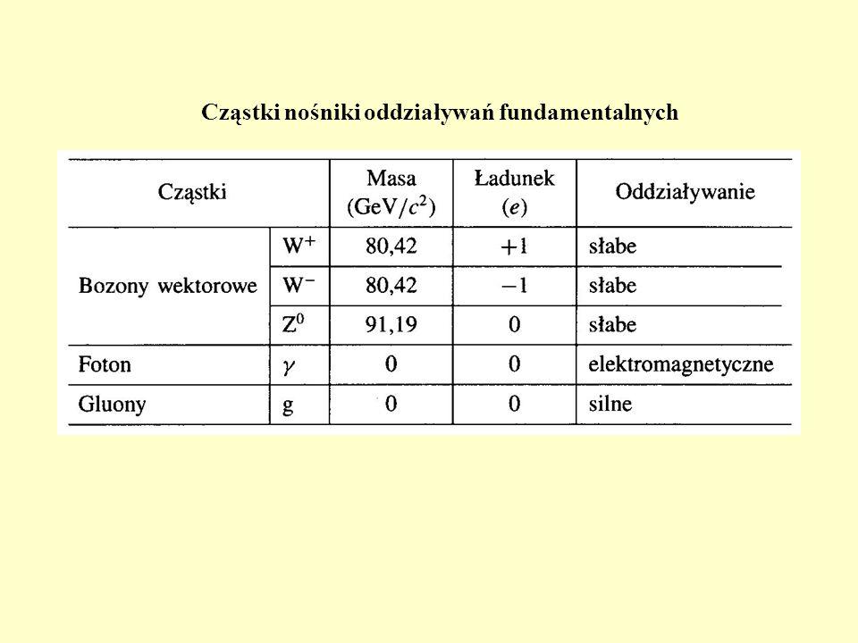 Cząstki nośniki oddziaływań fundamentalnych