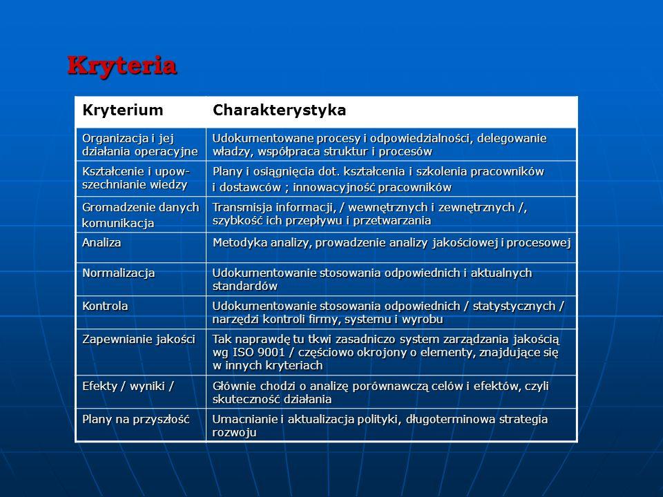Kryteria KryteriumCharakterystyka Organizacja i jej działania operacyjne Udokumentowane procesy i odpowiedzialności, delegowanie władzy, współpraca struktur i procesów Kształcenie i upow- szechnianie wiedzy Plany i osiągnięcia dot.