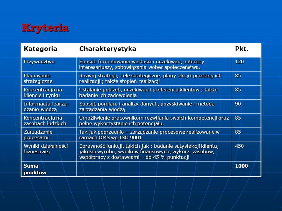 Kryteria KategoriaCharakterystykaPkt.