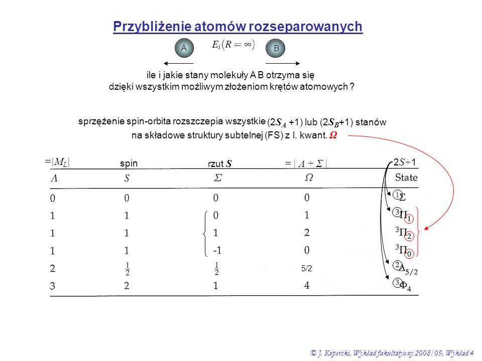 Przybliżenie atomów rozseparowanych A B ile i jakie stany molekuły A B otrzyma się dzięki wszystkim możliwym złożeniom krętów atomowych ? sprzężenie s