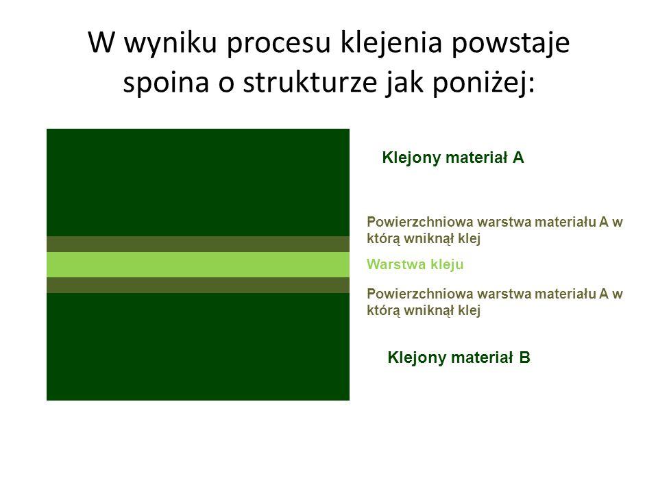 W wyniku procesu klejenia powstaje spoina o strukturze jak poniżej: Klejony materiał A Klejony materiał B Powierzchniowa warstwa materiału A w którą w