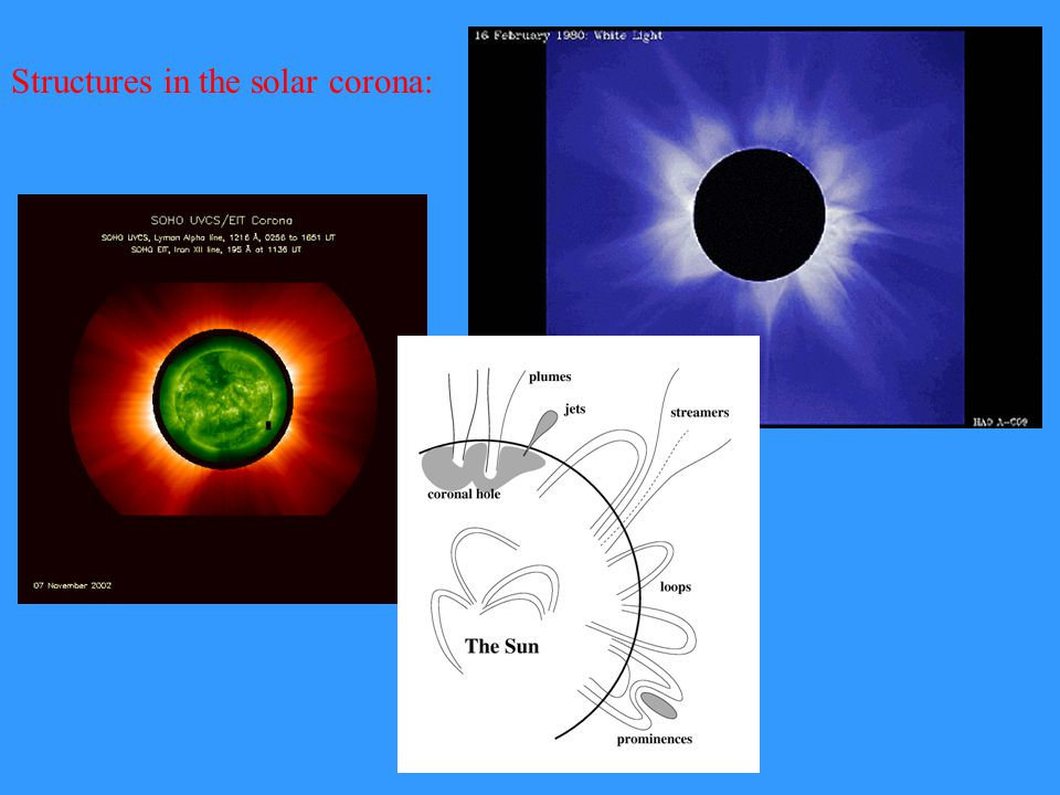 Structures in the solar corona:
