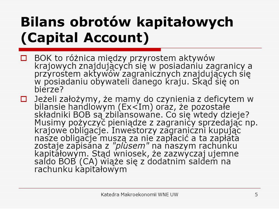 Katedra Makroekonomii WNE UW5 Bilans obrotów kapitałowych (Capital Account)  BOK to różnica między przyrostem aktywów krajowych znajdujących się w posiadaniu zagranicy a przyrostem aktywów zagranicznych znajdujących się w posiadaniu obywateli danego kraju.