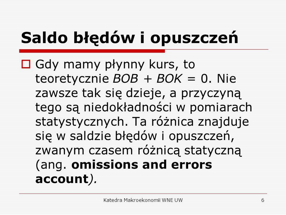 Katedra Makroekonomii WNE UW6 Saldo błędów i opuszczeń  Gdy mamy płynny kurs, to teoretycznie BOB + BOK = 0.