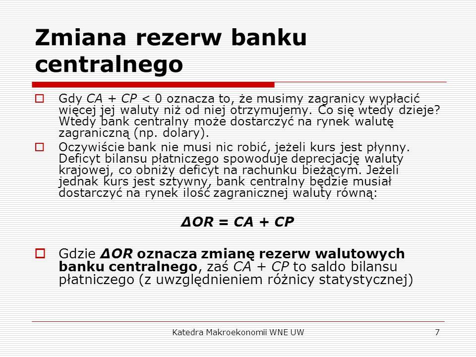 Katedra Makroekonomii WNE UW8 Bilans płatniczy Eksport 1 Import 2 Bilans handlowy 3 = 1-2 Saldo dochodów 4 Saldo transferów 5 Bilans obrotów bieżących 6=3+4+5 Zakup aktywów krajowych przez inwestorów zagranicznych 7 Zakup aktywów zagranicznych przez inwestorów krajowych 8 Bilans obrotów kapitałowych 9 = 7-8 Saldo błędów i opuszczeń 10 Zmiana rezerw bankowych 11 Razem bilans płatniczy 12 = 6 + 9 + 10 + 11
